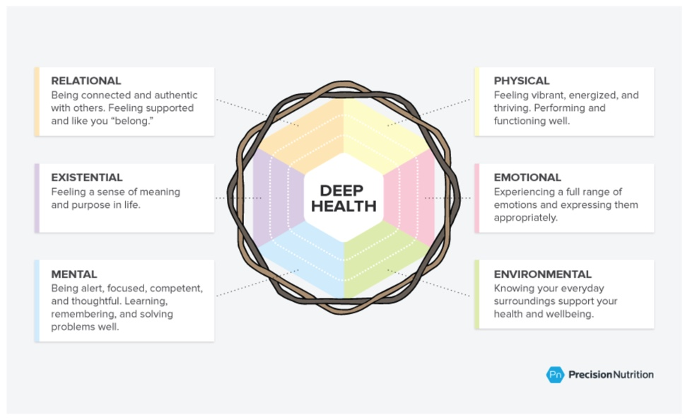 What is Deep Health?